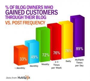 Business blog blogging strategy - data Hubspot